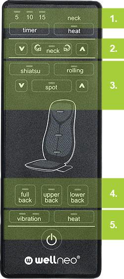Dispozitiv pentru masajul spatelui si al gatului Shiatsu 4in1 Wellneo